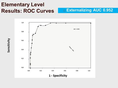 Elementary Level Results: ROC Curves - Externalizing