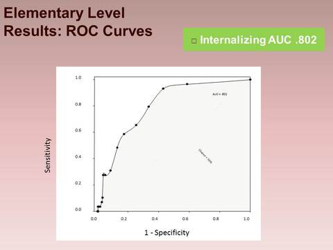 Elementary Level Results: ROC Curves - Internalizing