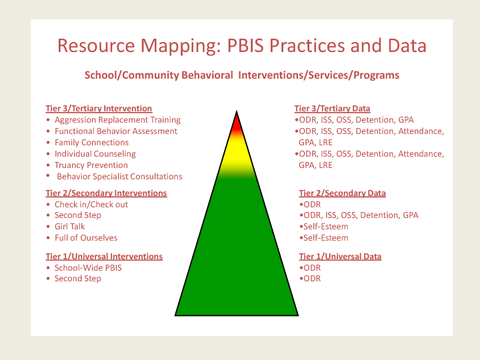 Resource Mapping: PBIS Practices and Data