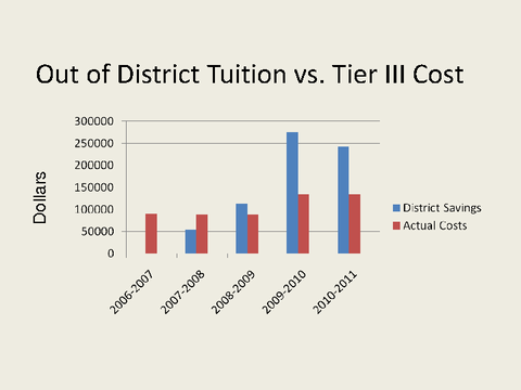 Out of District Tuition vs. Tier III Cost