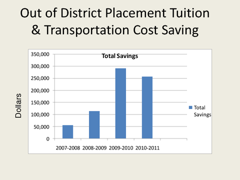 Out of District Placement Tuition
