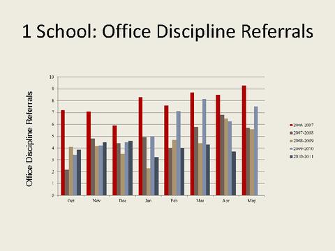 1 School: Office Discipline Referrals