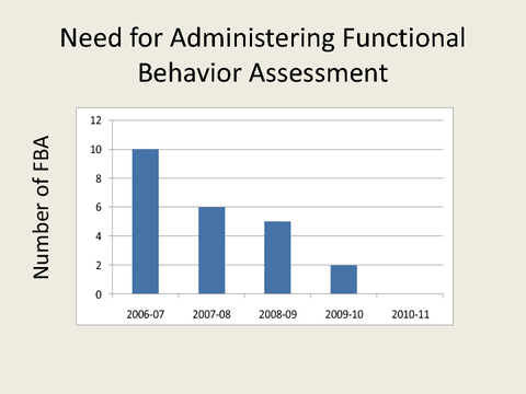 Need for Administering Functional