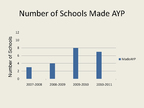 Number of Schools Made AYP
