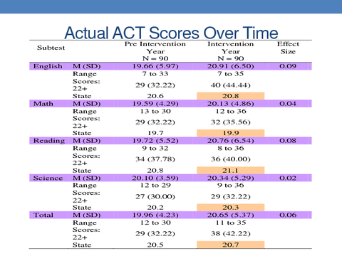 Actual ACT Scores Over Time