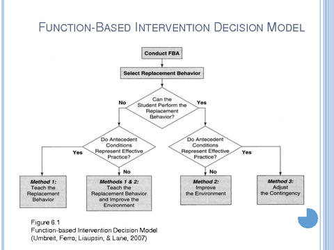 FUNCTION-BASED INTERVENTION DECISION MODEL
