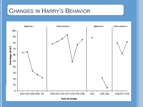 CHANGES IN HARRY'S BEHAVIOR