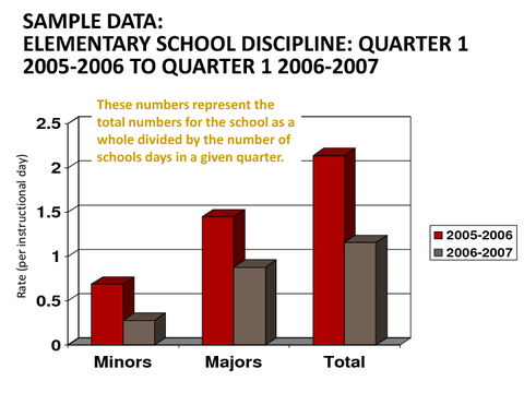 SAMPLE DATA: ELEMENTARY SCHOOL DISCIPLINE