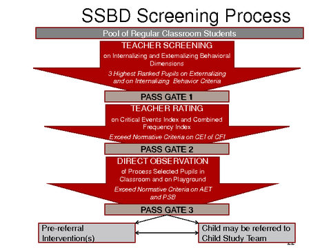 SSBD Screening Process SYSTEMATIC SCREENING FOR BEHAVIOR DISORDERS