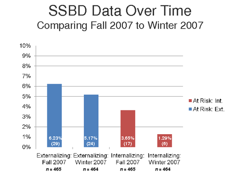 SSBD Data Over Time Comparing Fall 2007 to Winter 2007