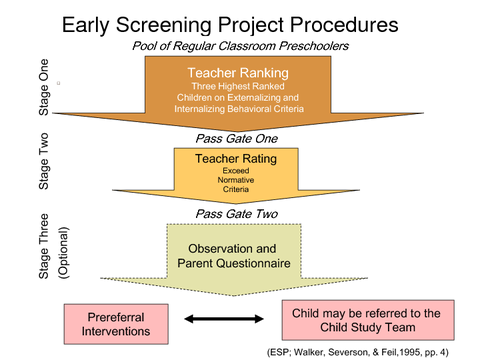 Early Screening Project Procedures