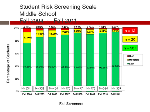 Student Risk Screening Scale Middle School Fall 2004 - Fall 2011
