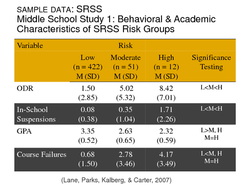 Middle School Study 1: Behavioral & Academic Characteristics of SRSS Risk Groups