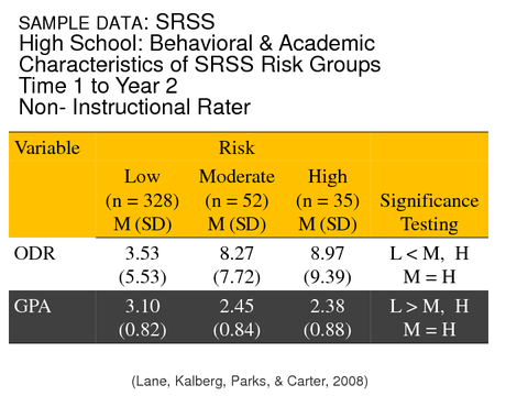 SRSS High School: Behavioral & Academic Characteristics of SRSS Risk Groups