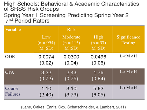 High Schools: Behavioral & Academic Characteristics of SRSS Risk Groups