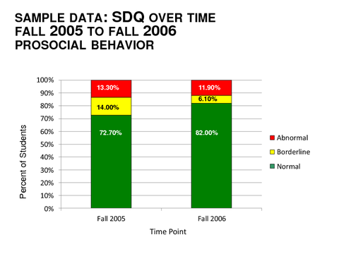 SAMPLE DATA: SDQ OVER TIME FALL 2005 TO FALL 2006 PROSOCIAL BEHAVIOR