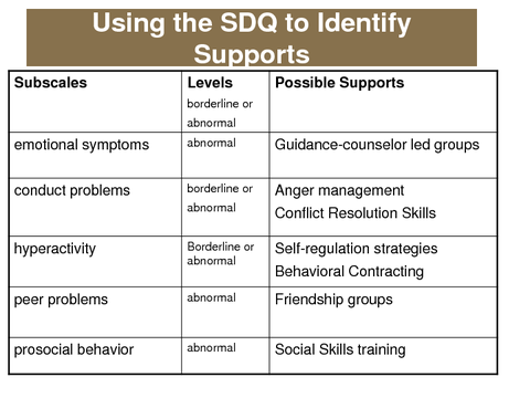Using the SDQ to Identify Supports