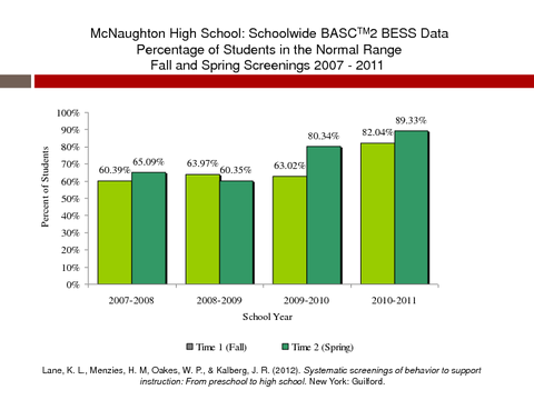 McNaughton High School: Schoolwide BASCTM2 BESS Data