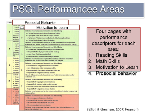 PSG: Performancee Areas Prosocial Behavior Motivation to Learn