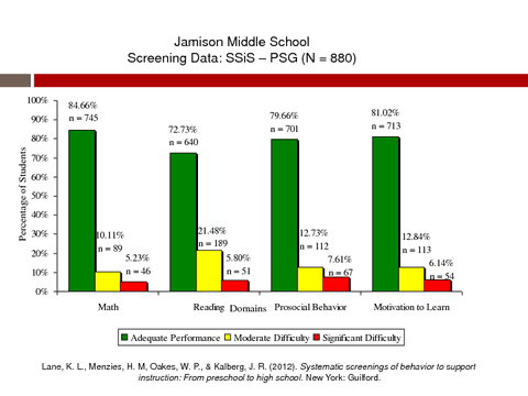 Jamison Middle School Screening Data SSiS - PSG