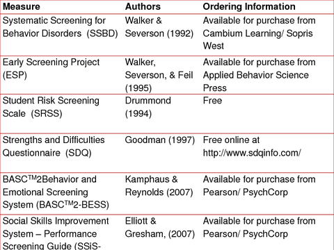 Screening Tools Overview