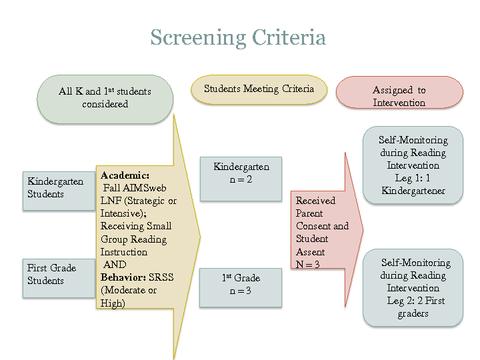 Screening Criteria