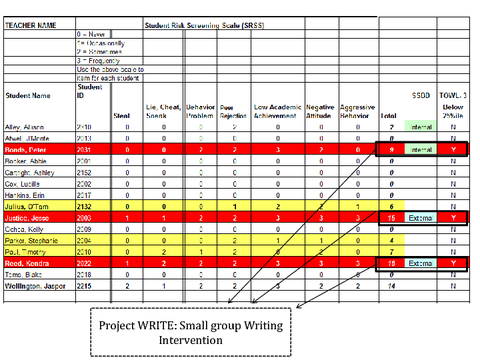 Project WRITE: Small group Writing Intervention