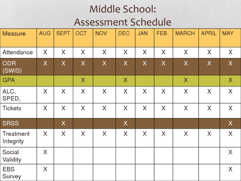 Middle School: Assessment Schedule