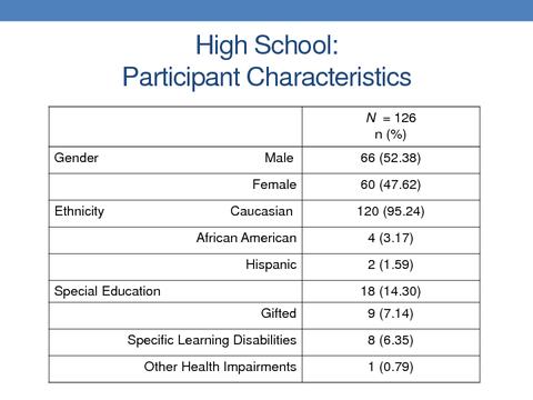 High School: Participant Characteristics