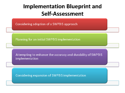 Implementation Blueprint and Self-Assessment