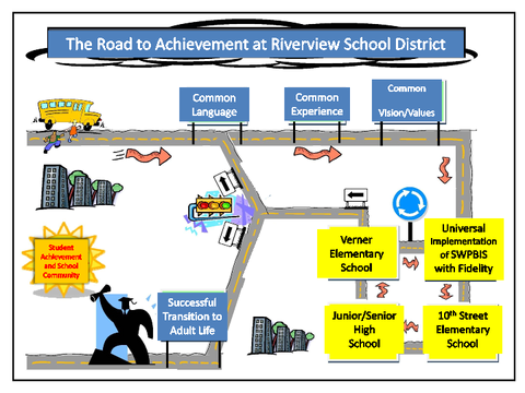 the road to achievement at riverview school district