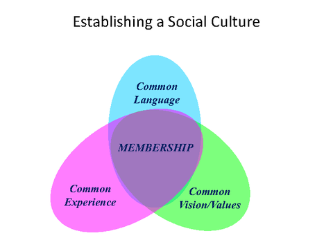 Establishing a Social Culture
