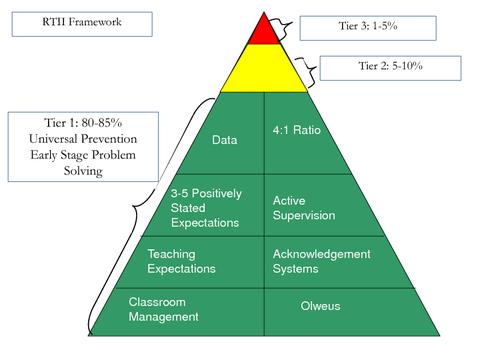 RTII Framework