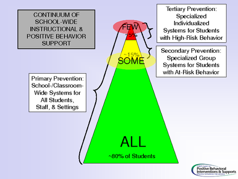 continuum of school-wide instructional and positive behavior support