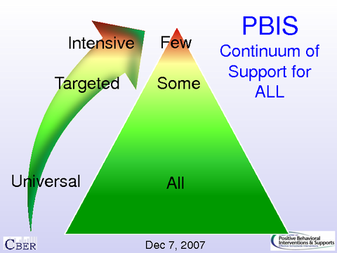 pbis continuum of support for all