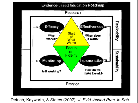 evidence-based education roadmap