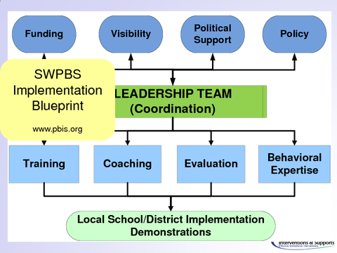 Implementation LEADERSHIP TEAM