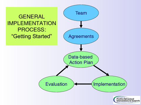 GENERAL IMPLEMENTATION PROCESS: