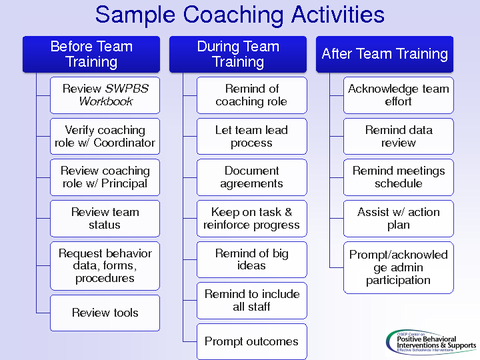 Sample Coaching Activities