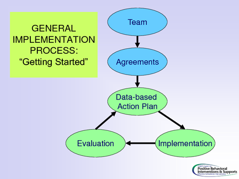 general implementation process