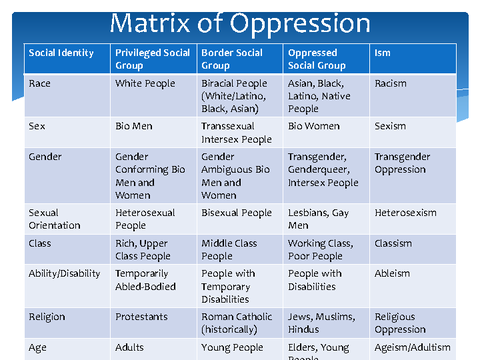 Matrix of Oppression