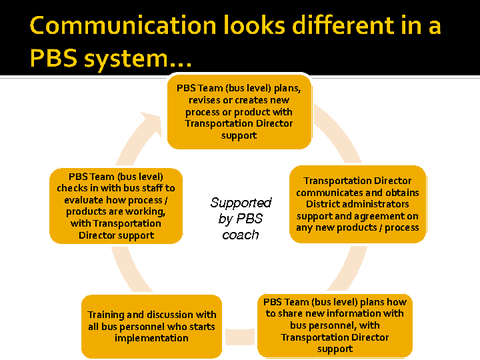 communication looks different in a PBS system