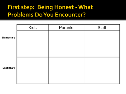 first step: being honest what problems do you encounter