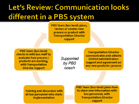 let's review communication looks different in a pbs system
