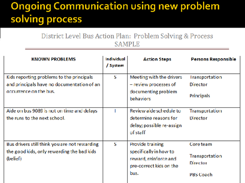 ongoing communication using new problem solving process