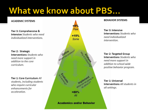 what we know about pbs