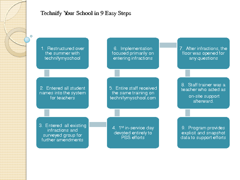 Technify Your School in 9 Easy Steps