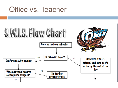 office vs teacher