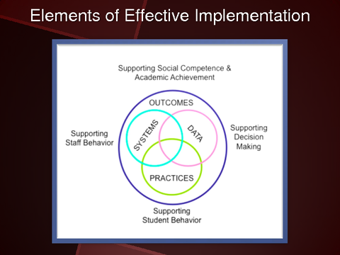 Elements of Effective Implementation