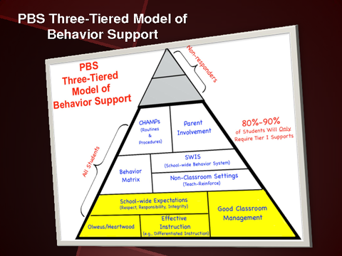 PBS Three-Tiered Model of Behavior Support